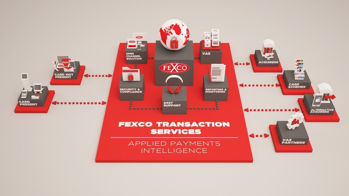 FEXCO Transaction Services Infographic