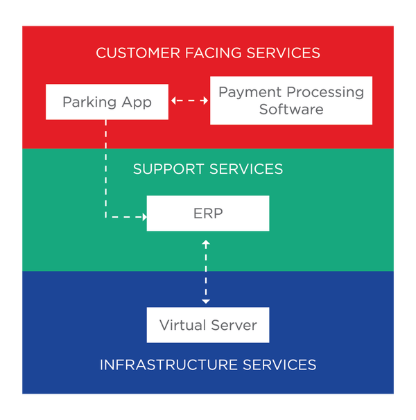payment_digital_architecture