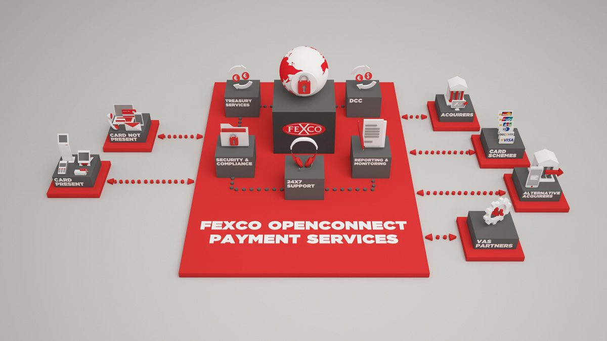 FEXCO OpenConnect Payment Services