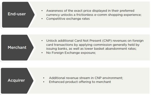 Enabling international online customers to pay with their home currency